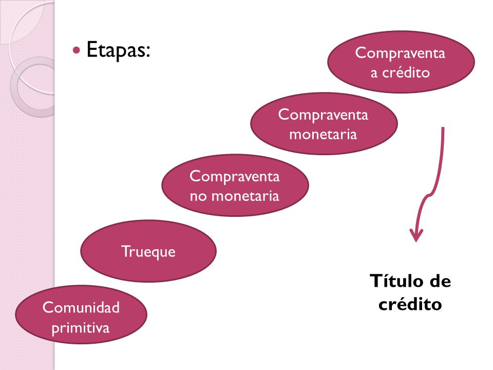 Etapas: Título de crédito Compraventa a crédito Compraventa monetaria
