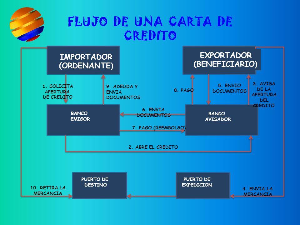 3. AVISA DE LA APERTURA DEL CREDITO FLUJO DE UNA CARTA DE CREDITO