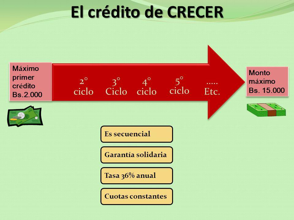 El crédito de CRECER Máximo primer crédito Monto máximo Bs.2.000