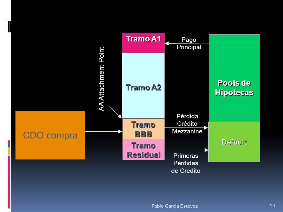 CDO compra Tramo A1 Pools de Hipotecas Tramo A2 Tramo BBB