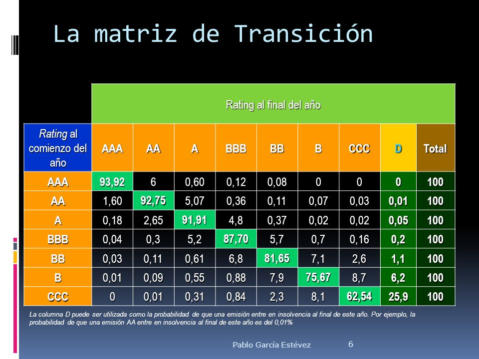 La matriz de Transición