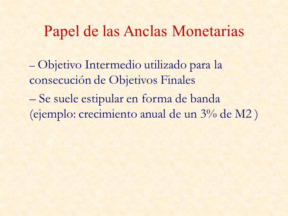 Papel de las Anclas Monetarias