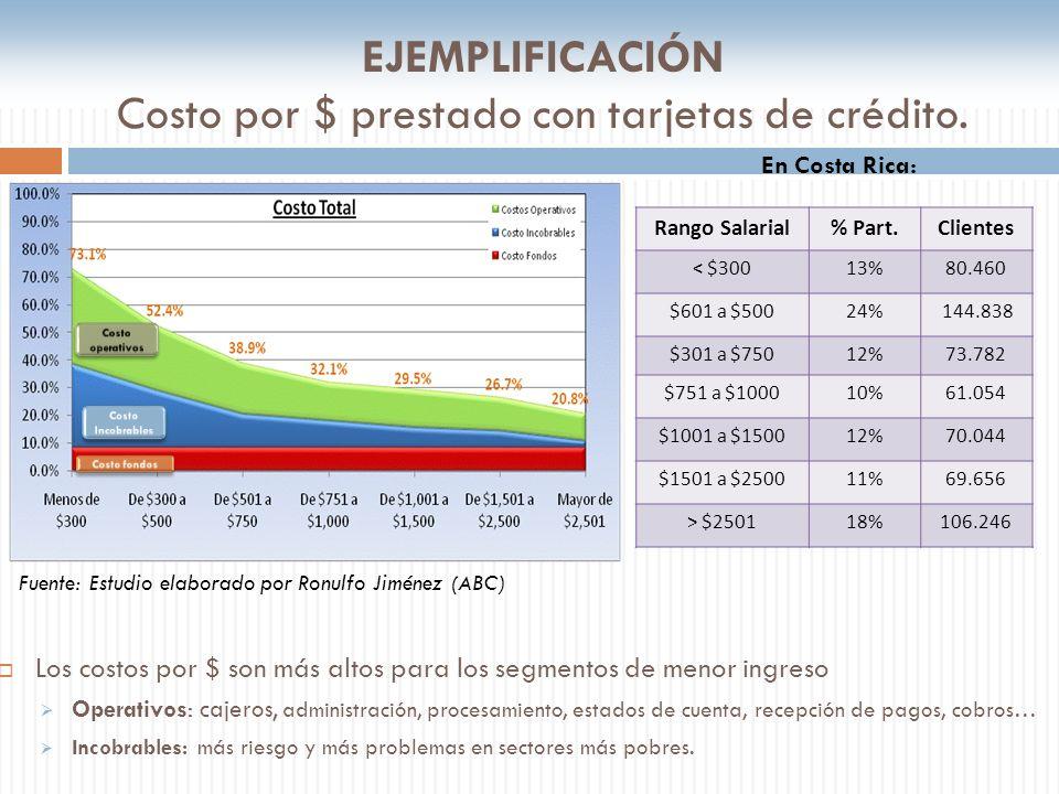 EJEMPLIFICACIÓN Costo por $ prestado con tarjetas de crédito.