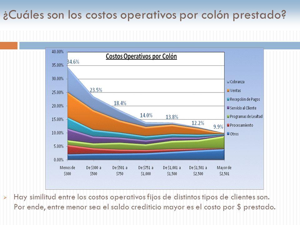 ¿Cuáles son los costos operativos por colón prestado