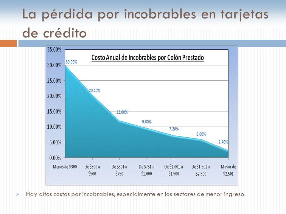 La pérdida por incobrables en tarjetas de crédito