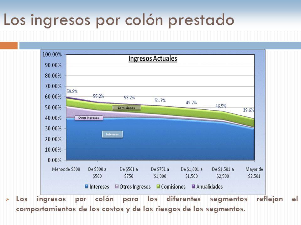 Los ingresos por colón prestado