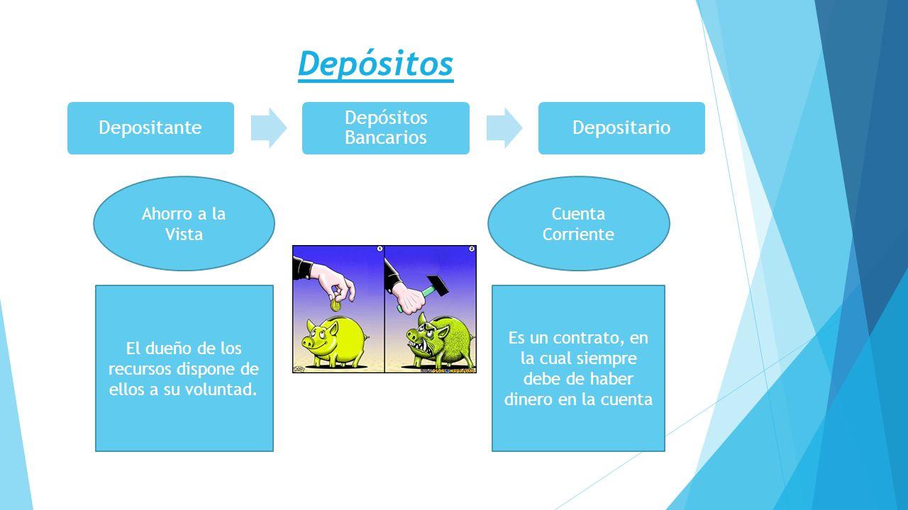 Depósitos Depositante Depósitos Bancarios Depositario Ahorro a la