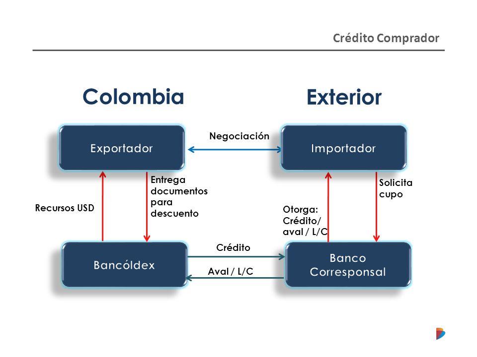 Colombia Exterior Crédito Comprador Banco Corresponsal Bancóldex