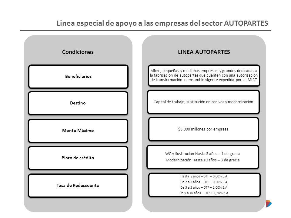 Linea especial de apoyo a las empresas del sector AUTOPARTES