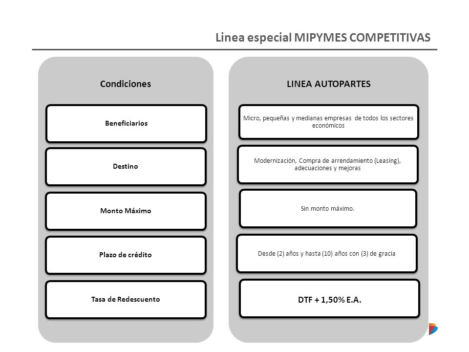 Linea especial MIPYMES COMPETITIVAS