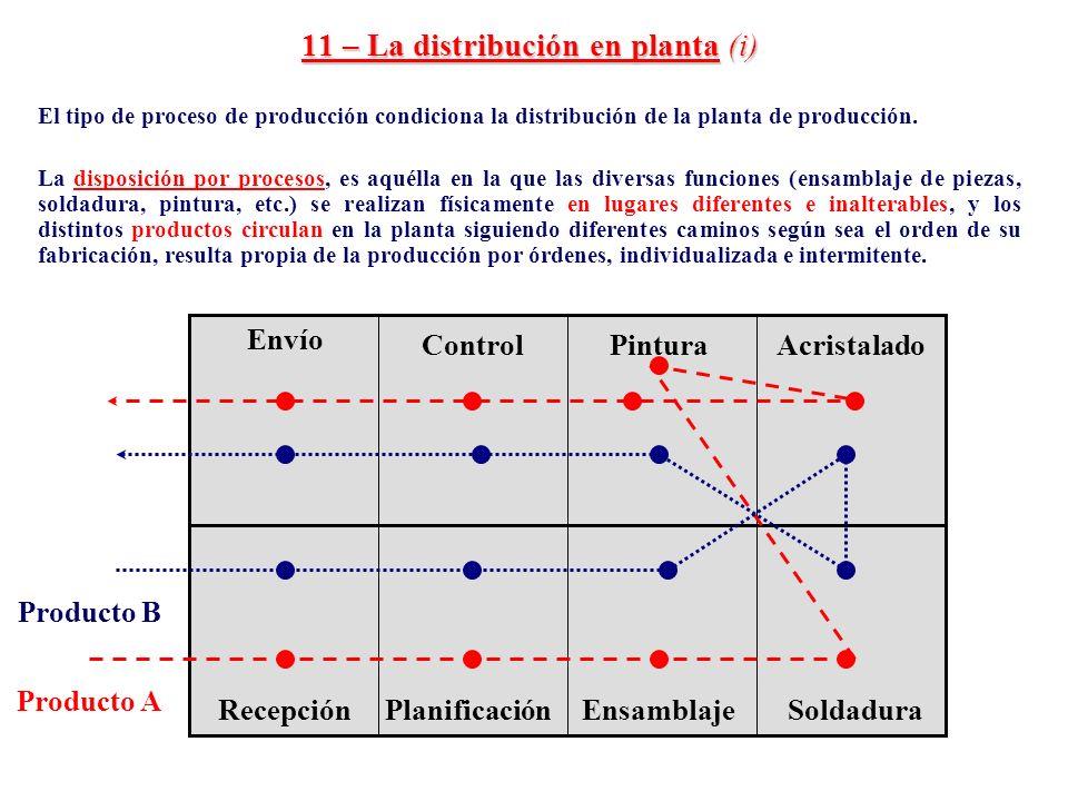 11 – La distribución en planta (i)