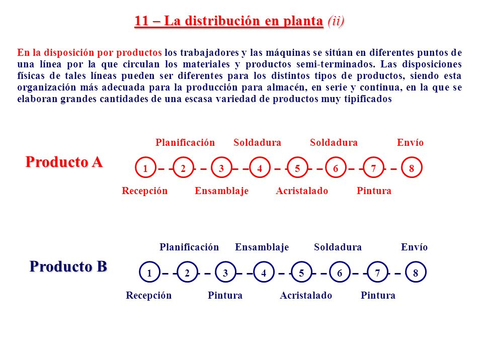11 – La distribución en planta (ii)