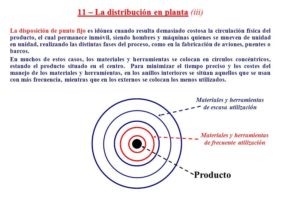 11 – La distribución en planta (iii)