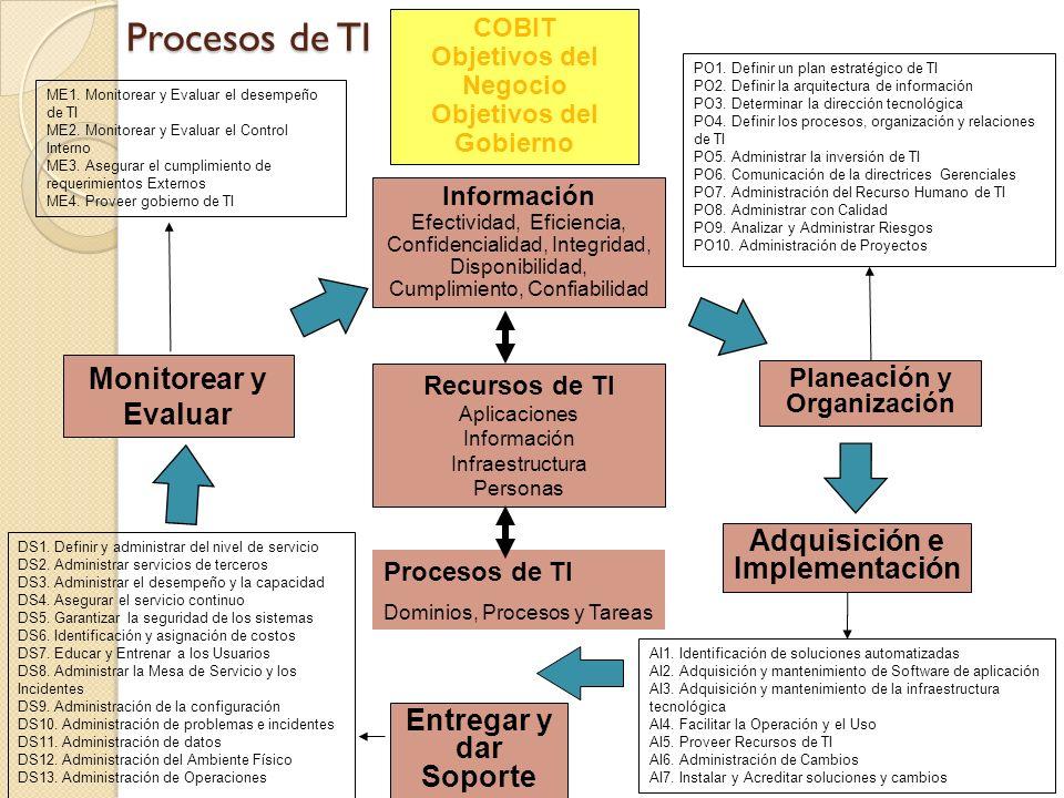 Objetivos del Gobierno Planeación y Organización