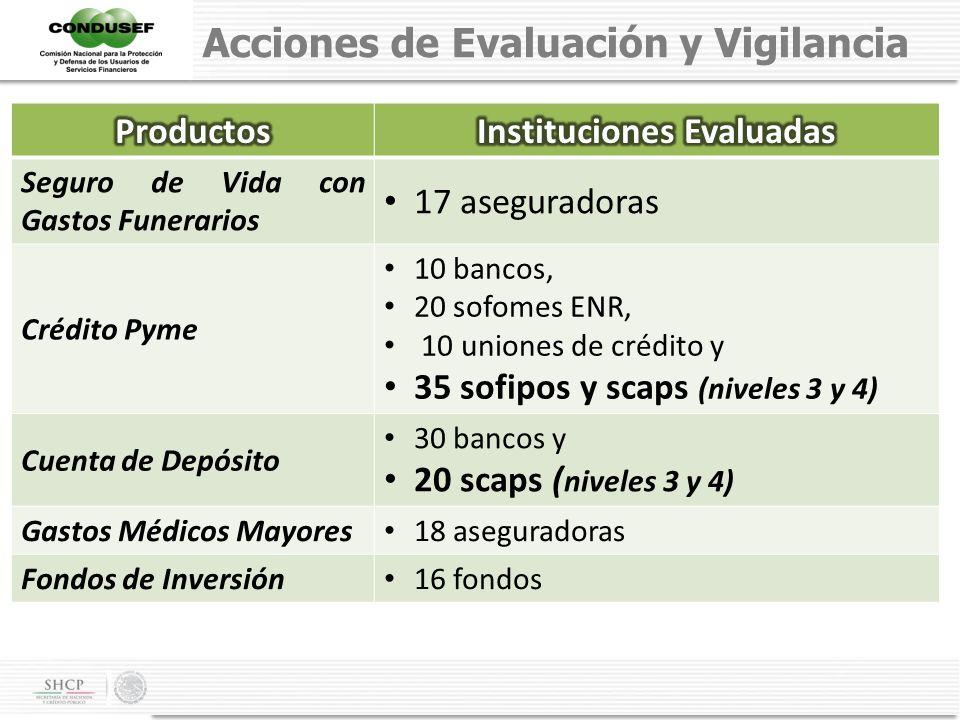 Instituciones Evaluadas