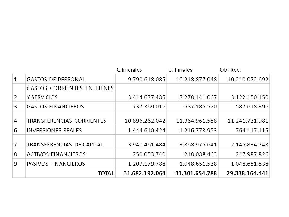 C.Iniciales C. Finales. Ob. Rec. 1. GASTOS DE PERSONAL. 9.790.618.085. 10.218.877.048. 10.210.072.692.