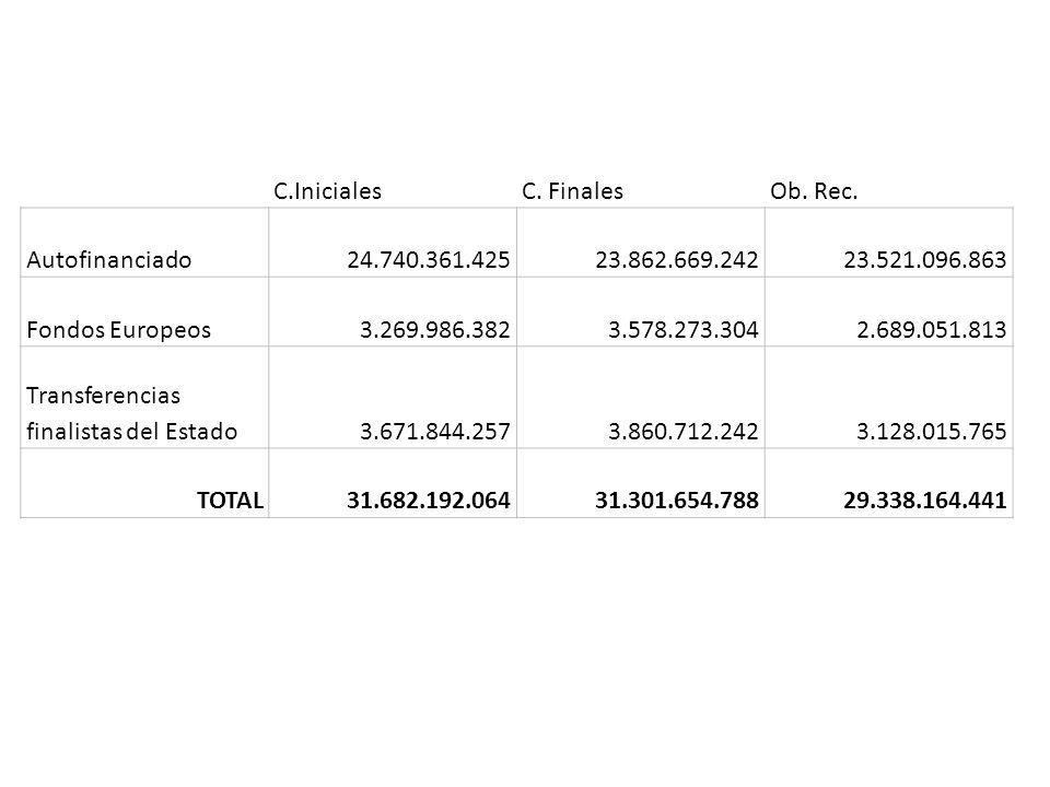 C.Iniciales C. Finales. Ob. Rec. Autofinanciado. 24.740.361.425. 23.862.669.242. 23.521.096.863.