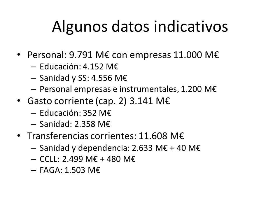 Algunos datos indicativos