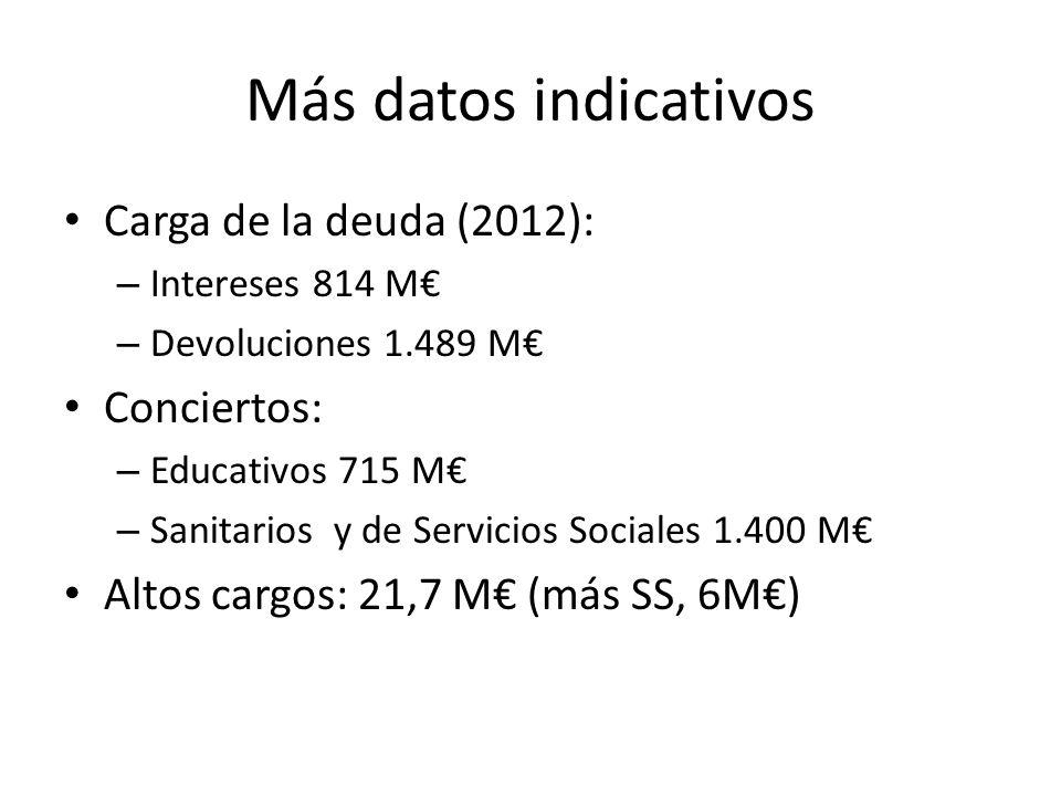 Más datos indicativos Carga de la deuda (2012): Conciertos: