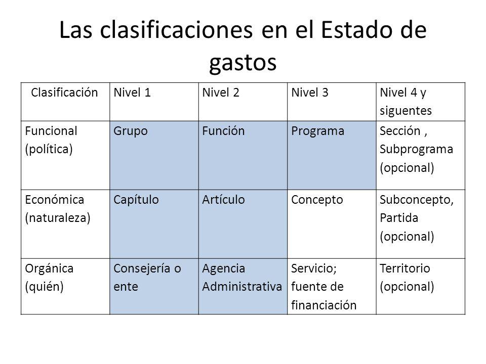 Las clasificaciones en el Estado de gastos