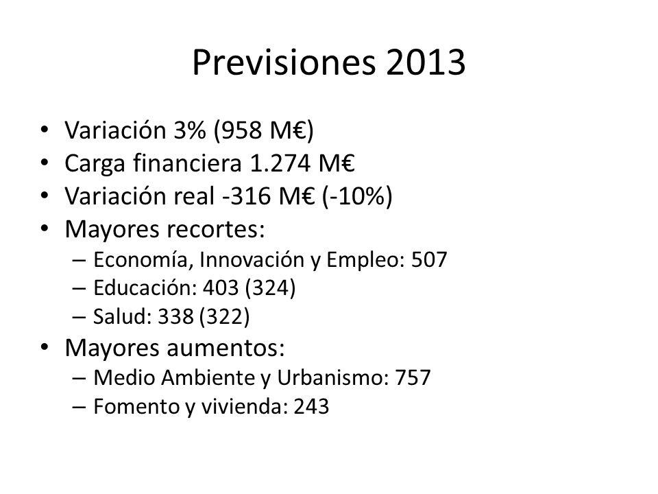 Previsiones 2013 Variación 3% (958 M€) Carga financiera 1.274 M€