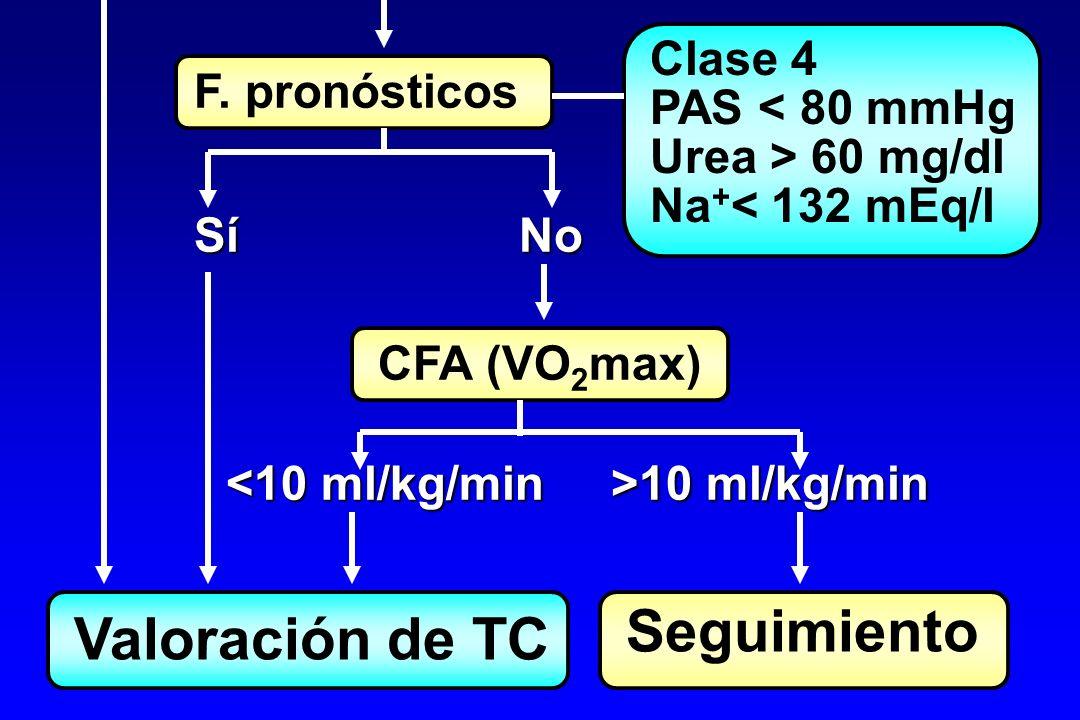 Seguimiento Valoración de TC Clase 4 F. pronósticos PAS < 80 mmHg