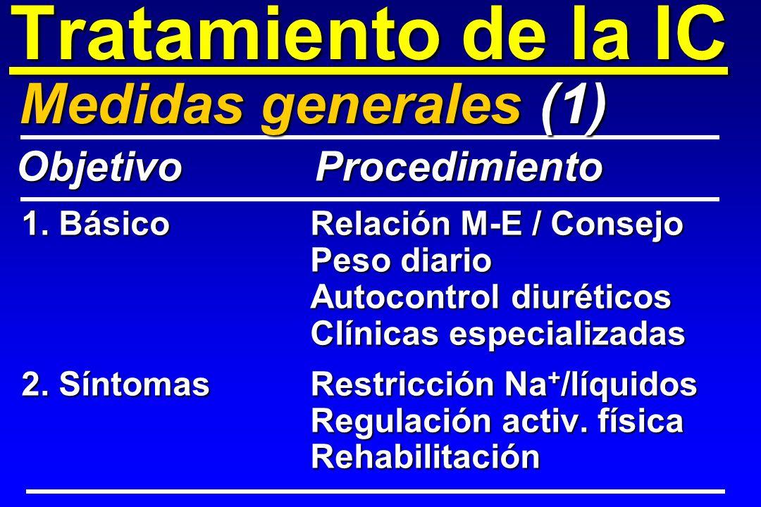 Tratamiento de la IC Medidas generales (1) Objetivo Procedimiento