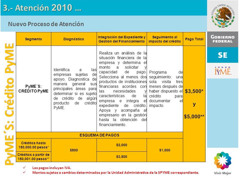 PyME´S: Crédito PyME 3.- Atención 2010 … Nuevo Proceso de Atención