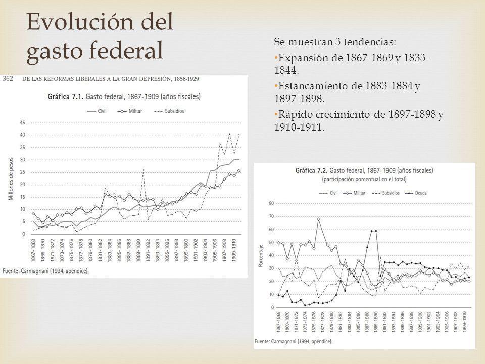 Evolución del gasto federal