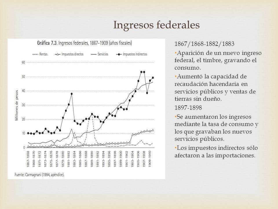 Ingresos federales 1867/1868-1882/1883