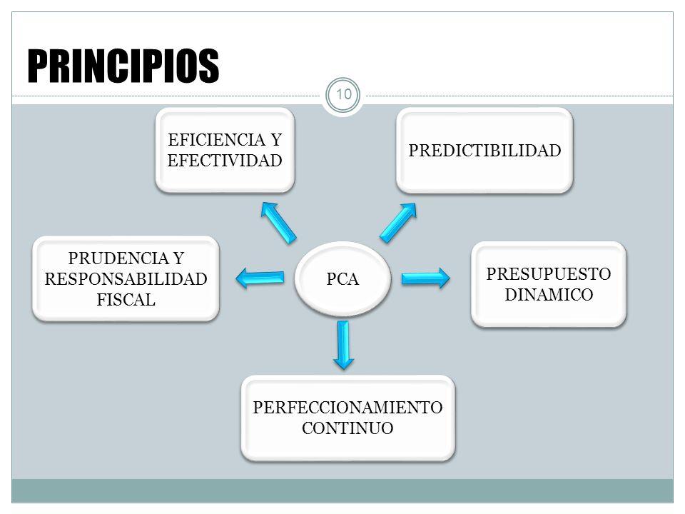 PRUDENCIA Y RESPONSABILIDAD FISCAL