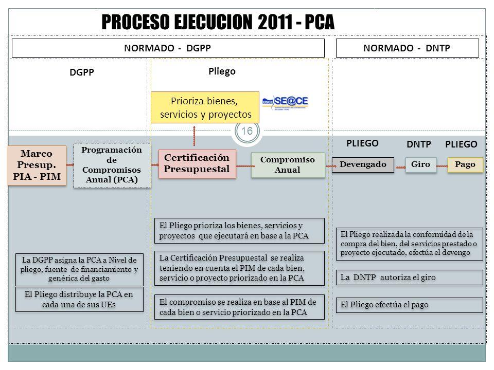 Programación de Compromisos Anual (PCA) Certificación Presupuestal