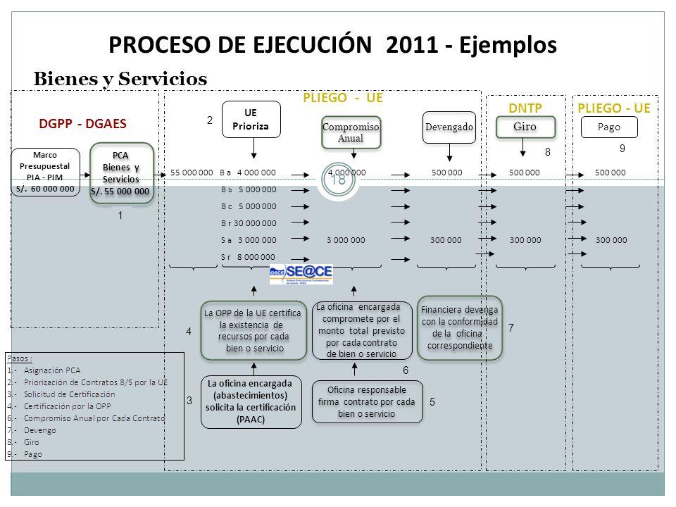 PROCESO DE EJECUCIÓN 2011 - Ejemplos solicita la certificación