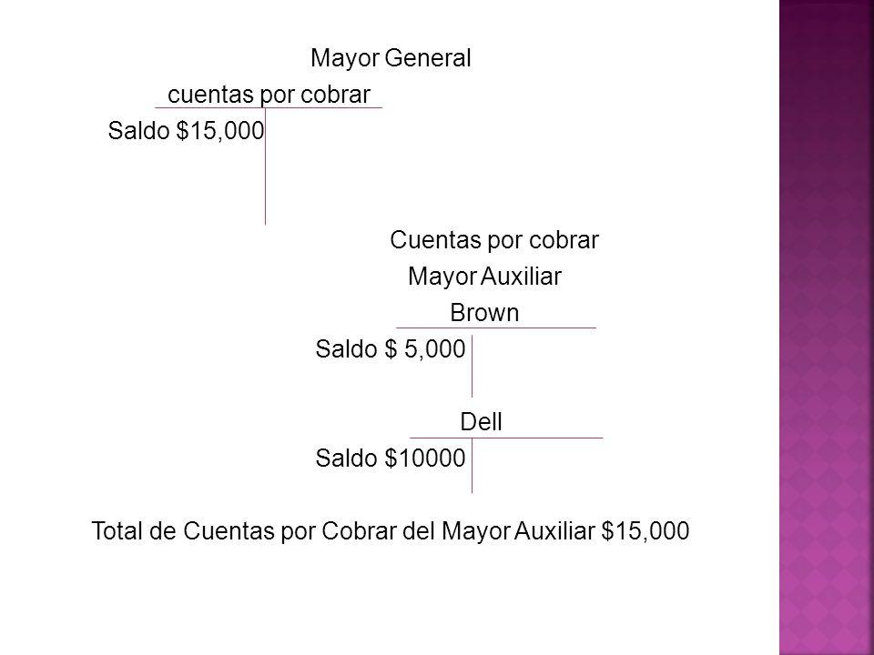 Mayor General cuentas por cobrar Saldo $15,000 Cuentas por cobrar Mayor Auxiliar Brown Saldo $ 5,000 Dell Saldo $10000 Total de Cuentas por Cobrar del Mayor Auxiliar $15,000