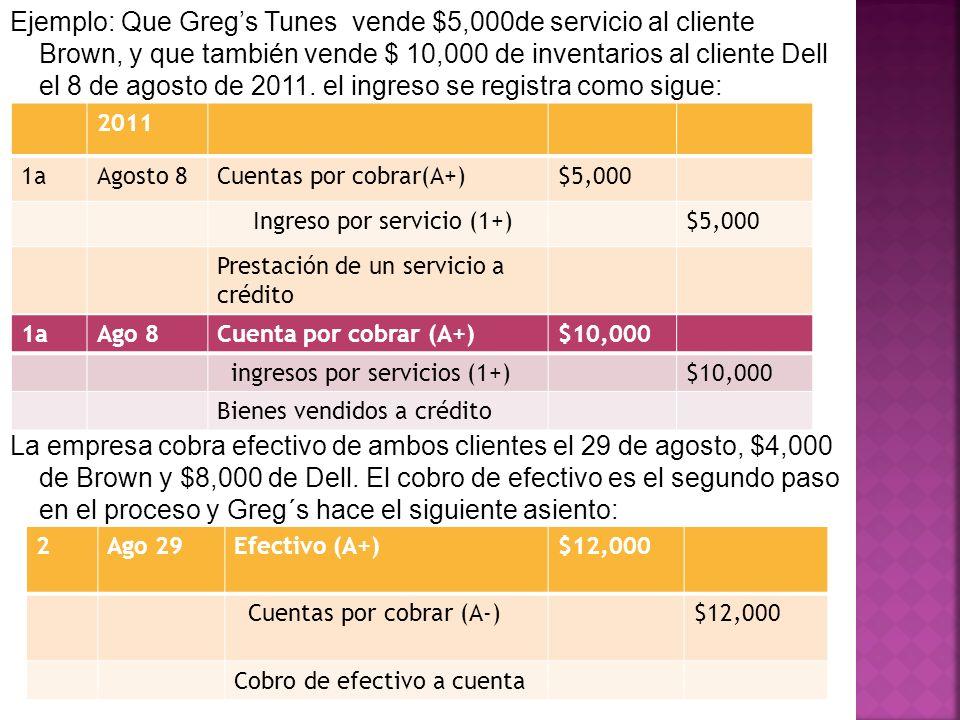 Ejemplo: Que Greg's Tunes vende $5,000de servicio al cliente Brown, y que también vende $ 10,000 de inventarios al cliente Dell el 8 de agosto de 2011. el ingreso se registra como sigue: La empresa cobra efectivo de ambos clientes el 29 de agosto, $4,000 de Brown y $8,000 de Dell. El cobro de efectivo es el segundo paso en el proceso y Greg´s hace el siguiente asiento: