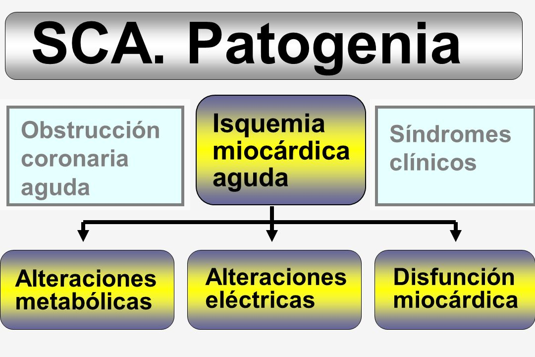 SCA. Patogenia Isquemia miocárdica aguda Obstrucción coronaria aguda