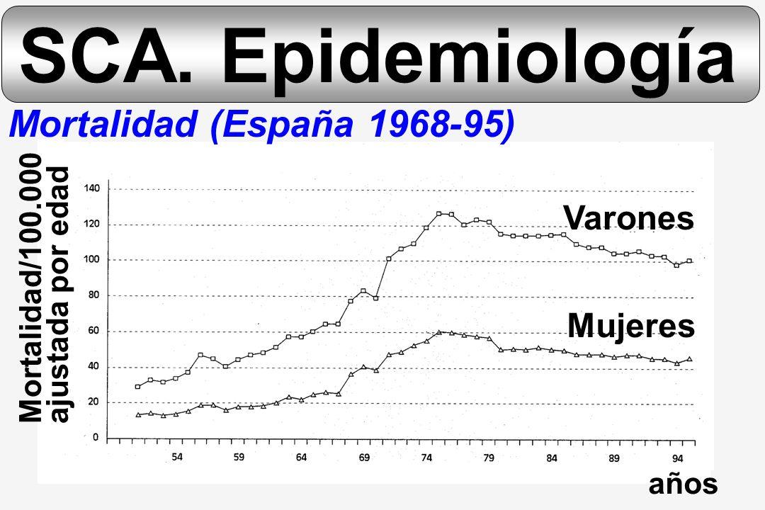 SCA. Epidemiología Mortalidad (España 1968-95) Varones Mujeres