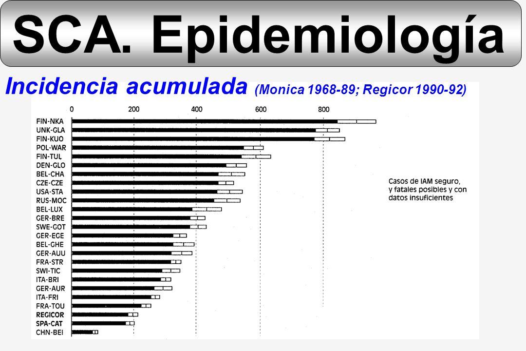 SCA. Epidemiología Incidencia acumulada (Monica 1968-89; Regicor 1990-92)