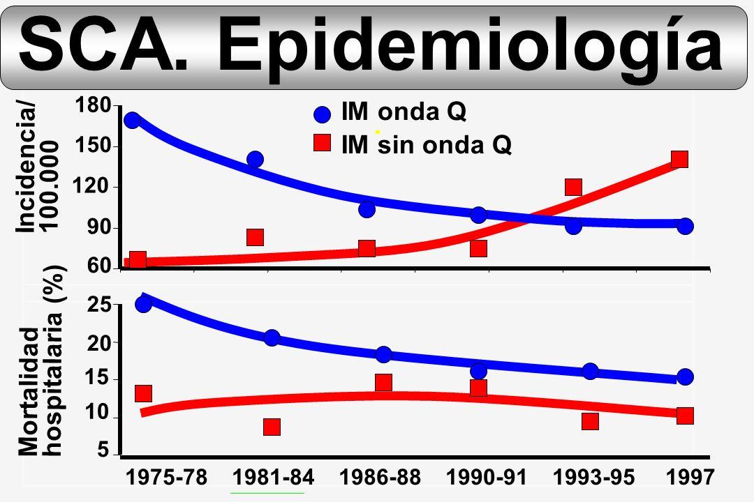SCA. Epidemiología IM onda Q Incidencia/ IM sin onda Q 100.000