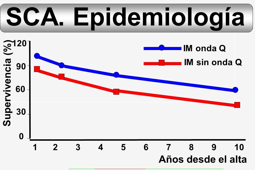 SCA. Epidemiología Supervivencia (%) Años desde el alta 120 IM onda Q