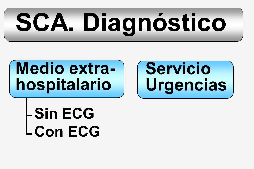 SCA. Diagnóstico Medio extra- Servicio hospitalario Urgencias Sin ECG