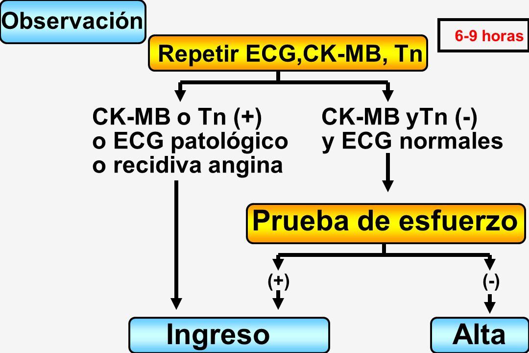 Prueba de esfuerzo Ingreso Alta Observación Repetir ECG,CK-MB, Tn
