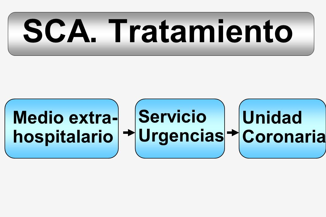 SCA. Tratamiento Medio extra- hospitalario Servicio Urgencias Unidad