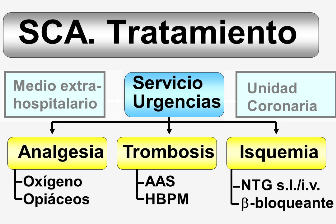 SCA. Tratamiento Servicio Urgencias Analgesia Trombosis Isquemia