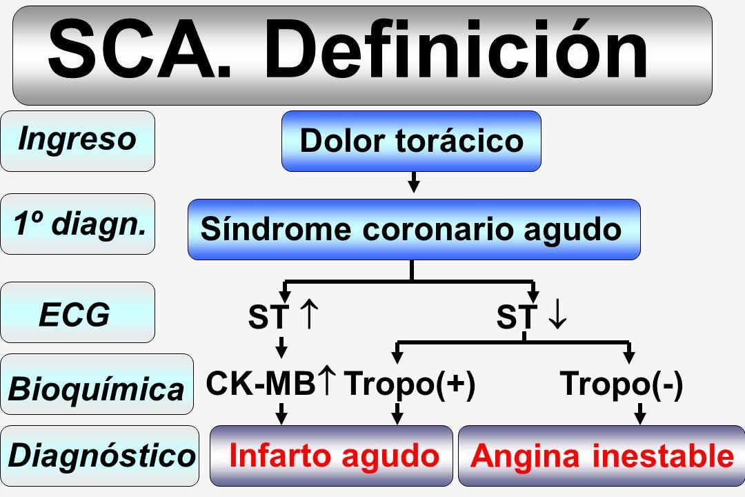 SCA. Definición Ingreso Dolor torácico 1º diagn.