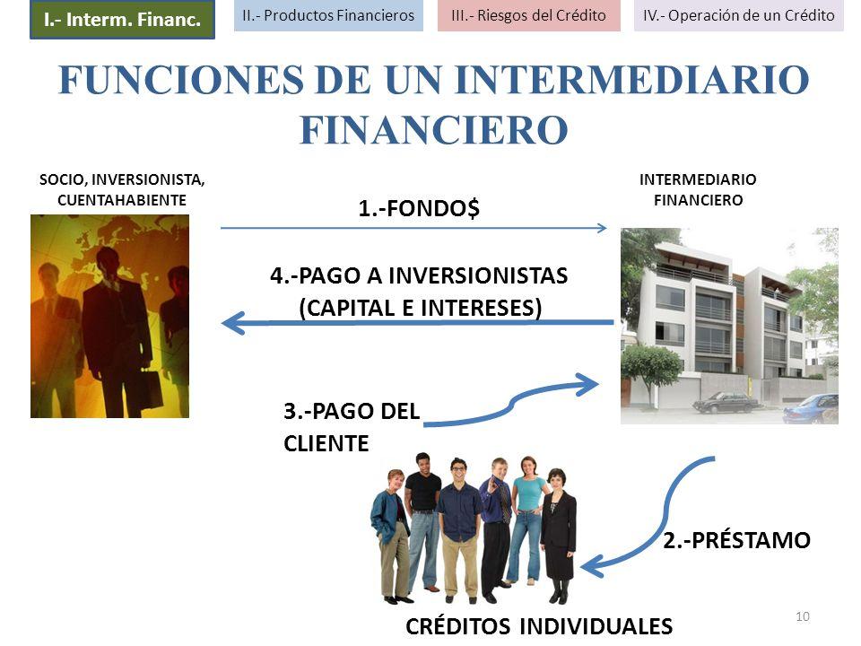 FUNCIONES DE UN INTERMEDIARIO FINANCIERO