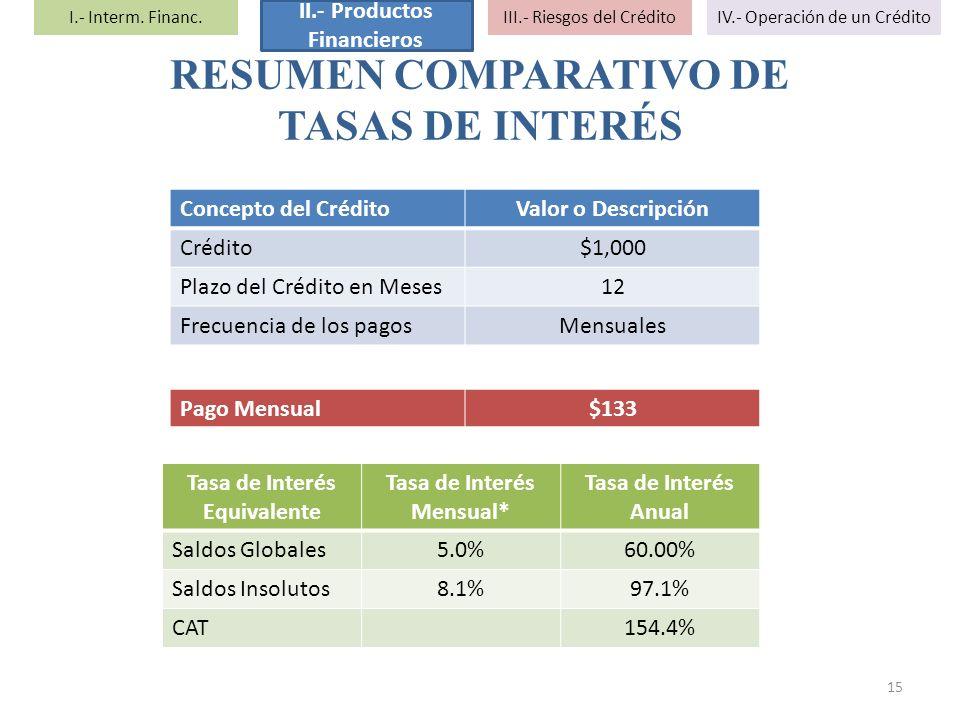 RESUMEN COMPARATIVO DE TASAS DE INTERÉS