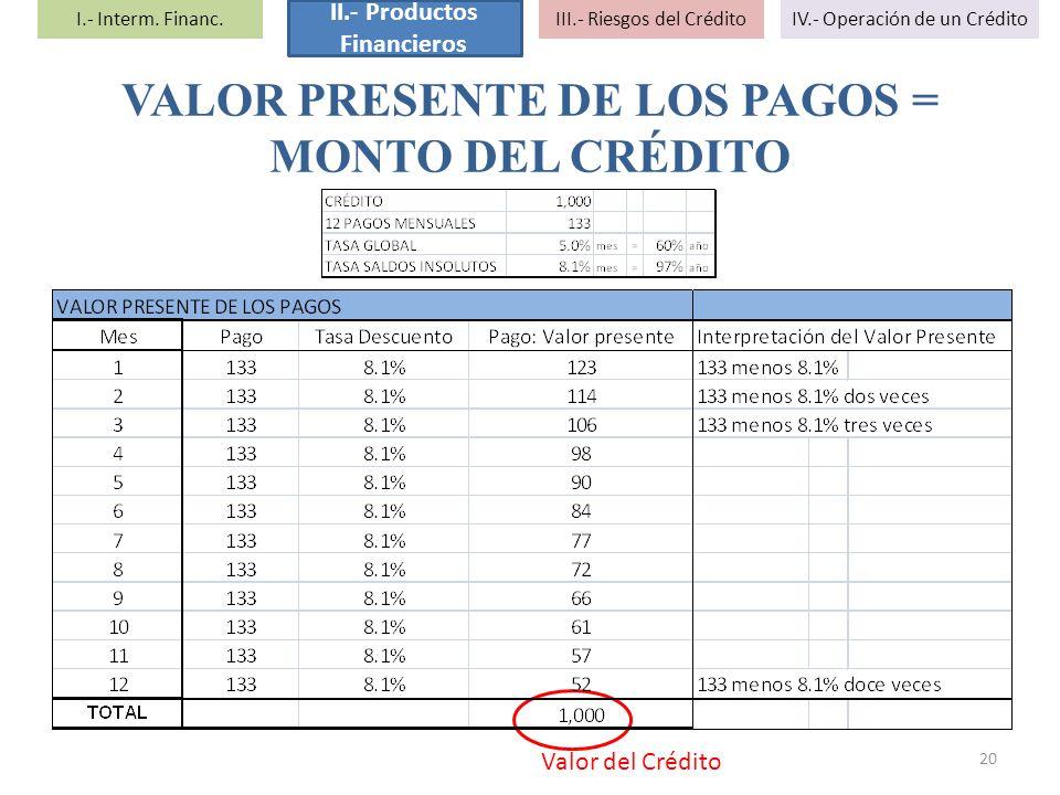 VALOR PRESENTE DE LOS PAGOS = MONTO DEL CRÉDITO