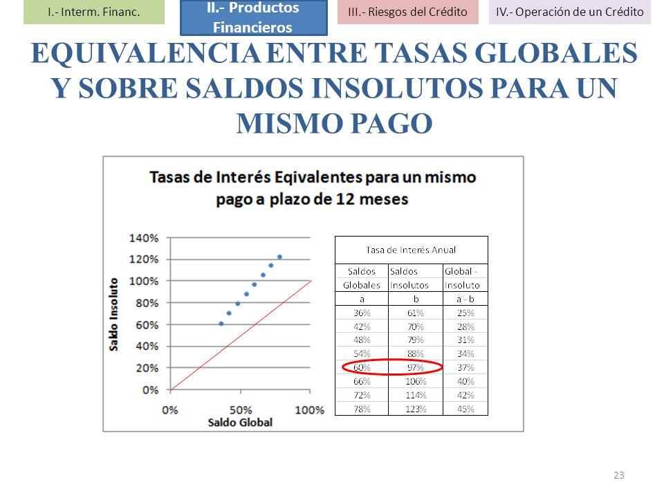 II.- Productos Financieros
