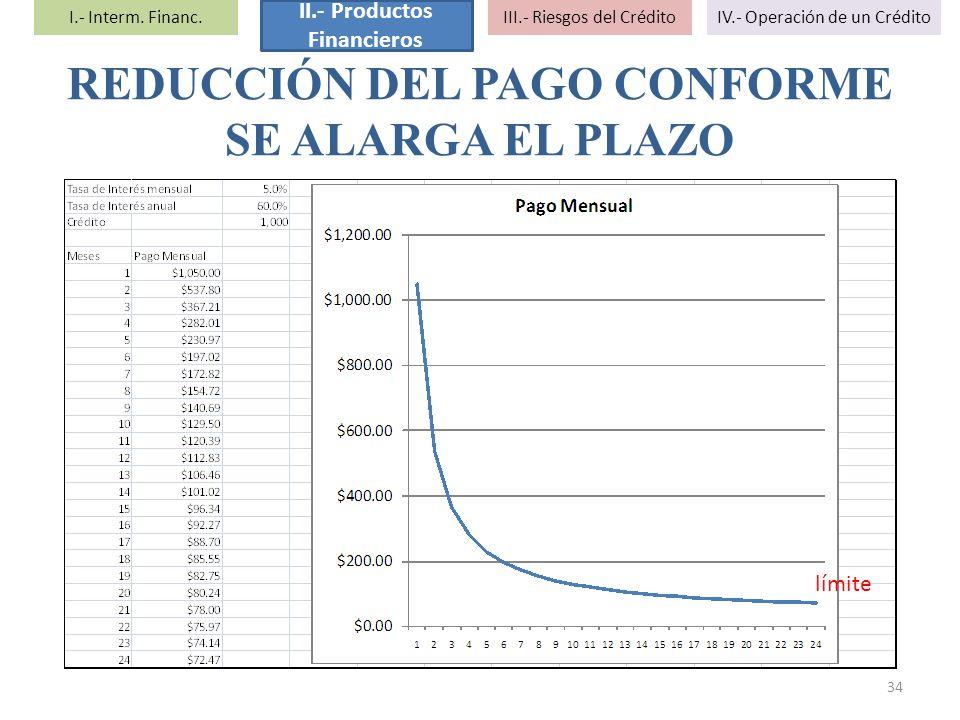 REDUCCIÓN DEL PAGO CONFORME SE ALARGA EL PLAZO